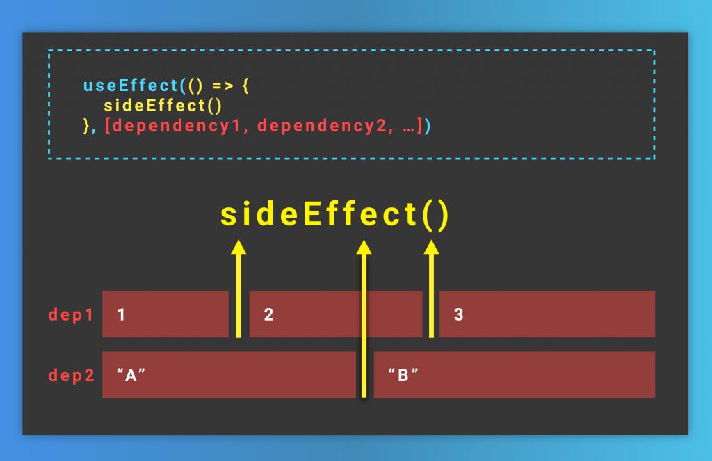 Línea temporal del funcionamiento del hook de useEffect