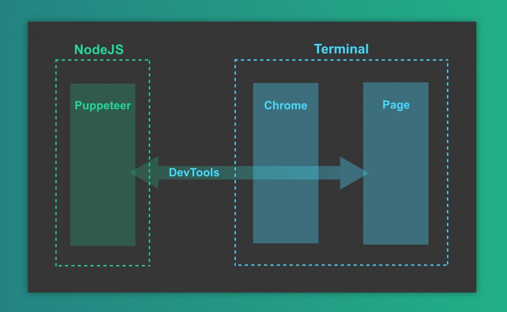 Gráfico que muestra la interacción entre Puppeteer, el protocolo Devtools, chrome, y una aplicación web