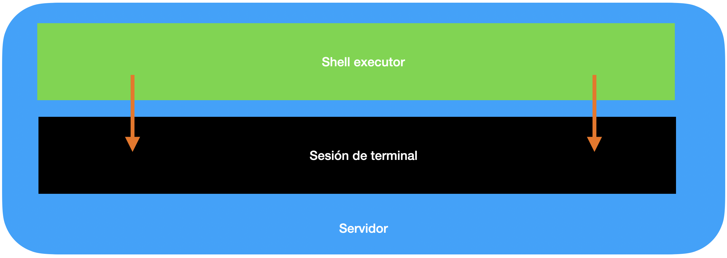 Imagen explicativa por capas: shell excutor se ejecuta sobre sesión de terminal del servidor