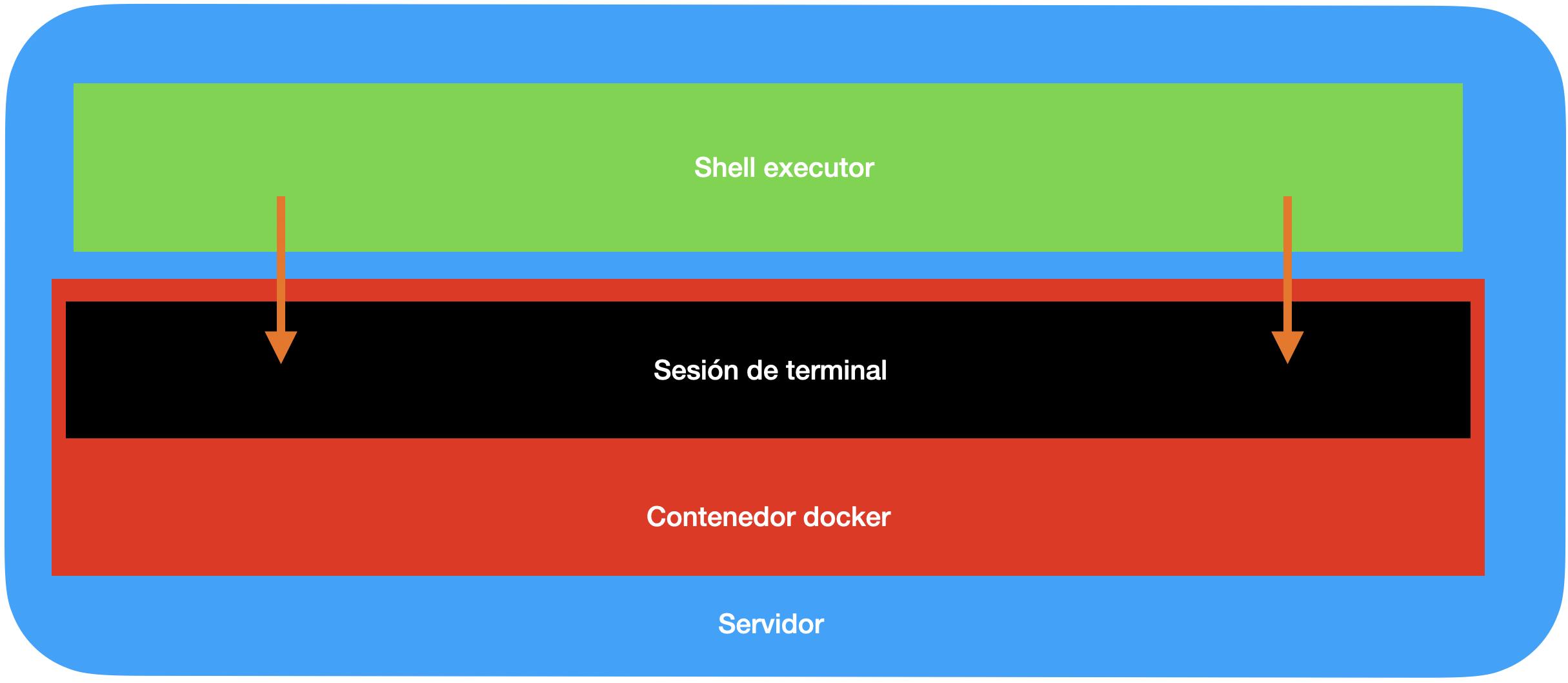 Shell executor que se ejecuta dentro de una terminal, que está dentro de un contenedor, que está en el servidor