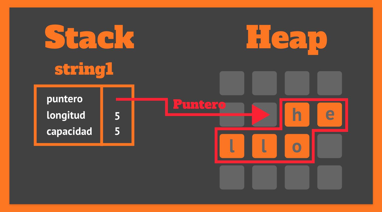 String en Stack y Heap