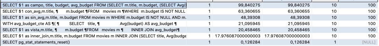 En esta tabla se muestran los rendimientos de las diferentes implementaciones de