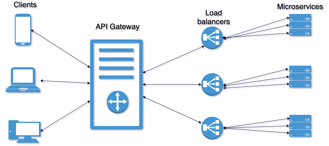 https://www.adictosaltrabajo.com/wp-content/uploads/2020/05/client-mssc-with-gateway-and-load-balancer-1.png
