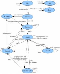diagrama de estados de mediaplayer