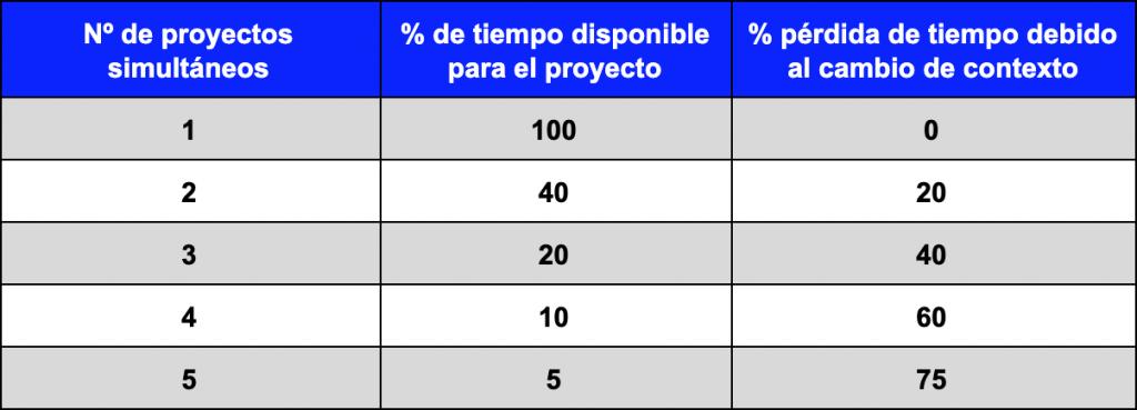 Porcentaje de tiempo perdido según el número de proyectos en los que trabajes