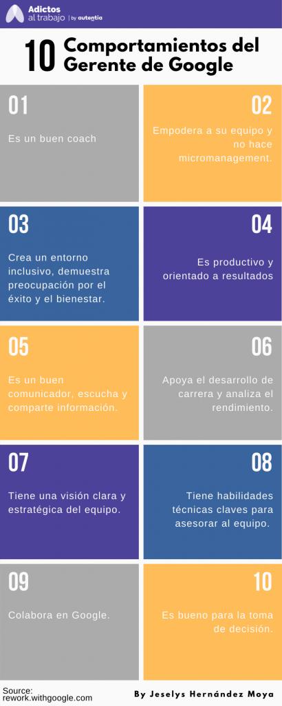 Muestra los 10 comportamientos que tiene un gerente en Google.
