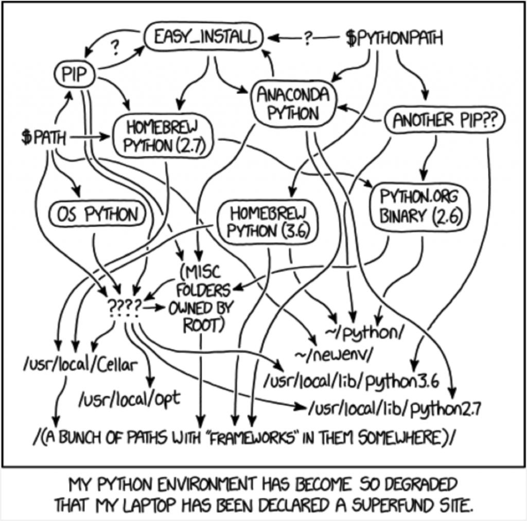 Gráfica de Dependencias y Versiones de Python