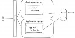 procesos batch integrados en la propia aplicación