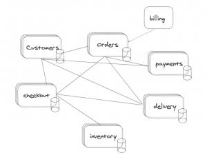 tareas batch en los microservicios síncronos