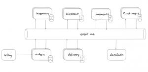 tareas batch en los microservicios asíncronos
