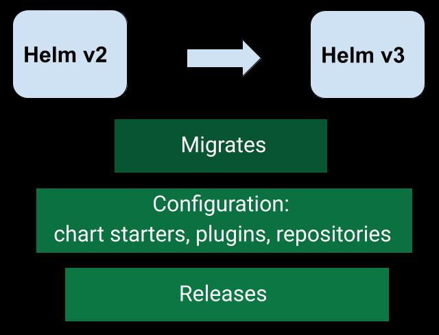 Cambios de Helm 2 a Helm 3