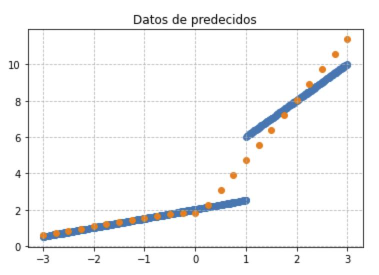 adaptación entre la predicción y las muestras