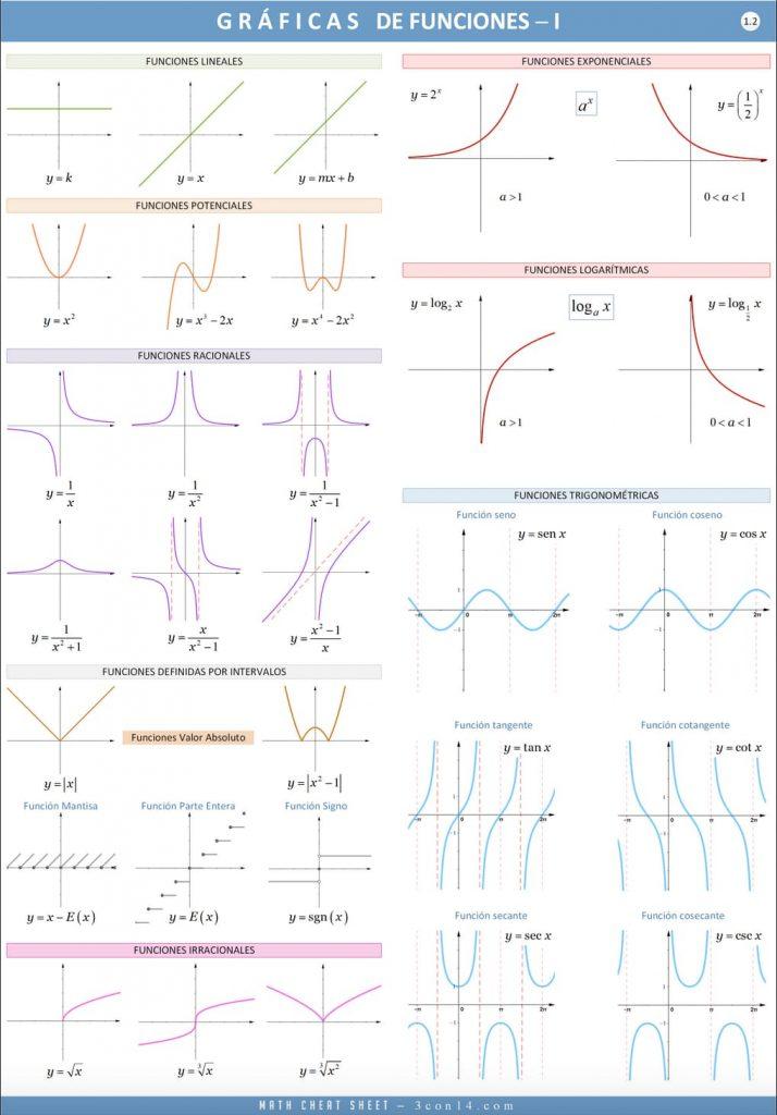 Gráficas de funciones polinómicas