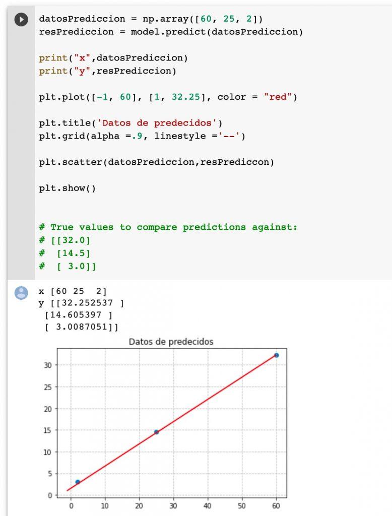 predicción respecto al modelo entrenado y la gráfica de referencia