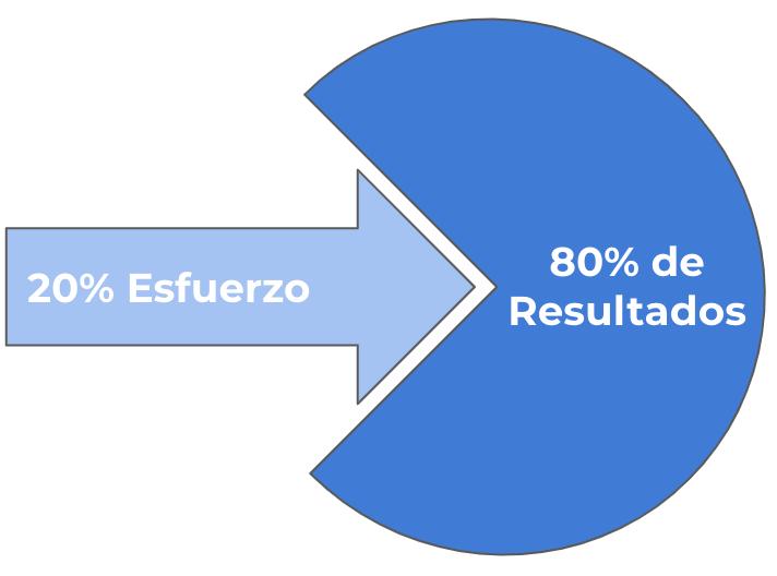 Flecha hacia la derecha donde pone 20% esfuerzo, proyectando un resultado del 80%