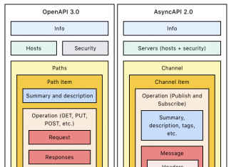 openapi vs asyncapi components