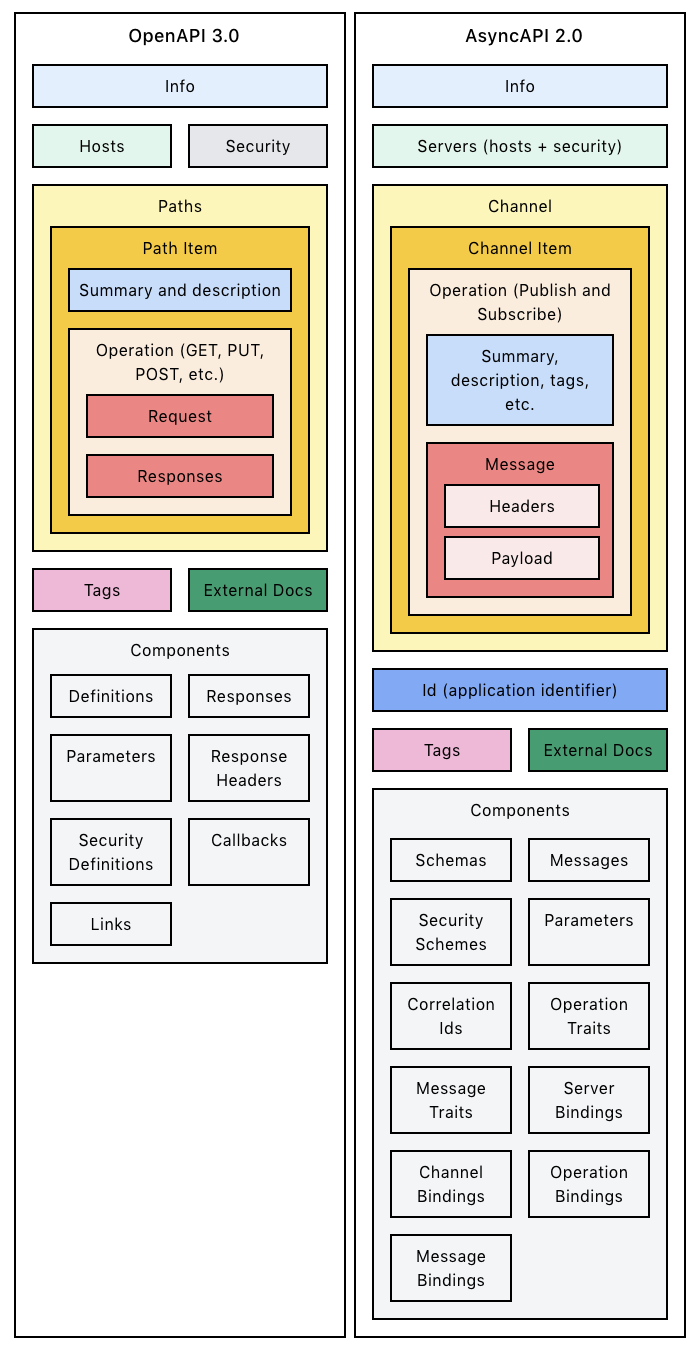 openapi vs asyncapi components