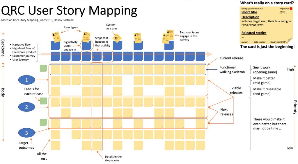 Infografía User Story Mapping