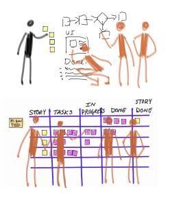 Arriba 3 humanos trabajando en UI y otro colocando post-its. Abajo, 4 humanos frente a un panel dividido en story, Task, In progress, done y Story Done