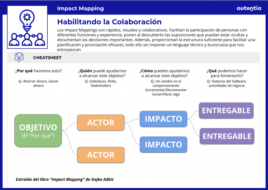 Ficha Impact Mapping