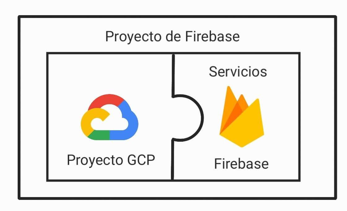 Proyecto de firebase compuesto por el proyecto en GCP y los servicios de Firebase