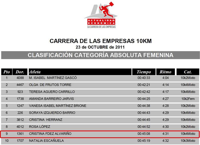 Clasificación absoluta femenina 10km