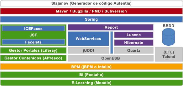 Ejemplo de arquitectura propuesta por autentia adictos for Arquitectura de capas software
