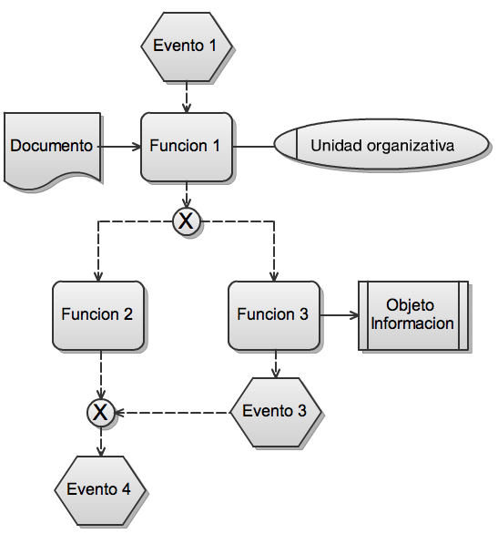 Introduccin a los diagramas epc event driven process chain flujo de control ccuart Image collections