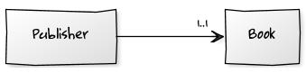 Diagrama de clases simple con UML